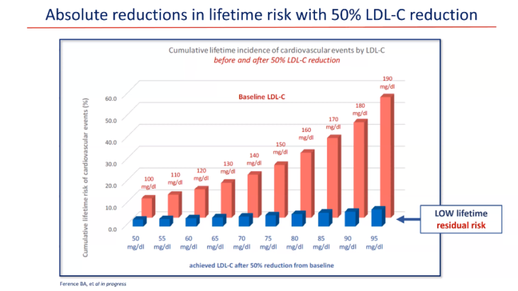 Residual Risk beyond LDL: What is relevant?